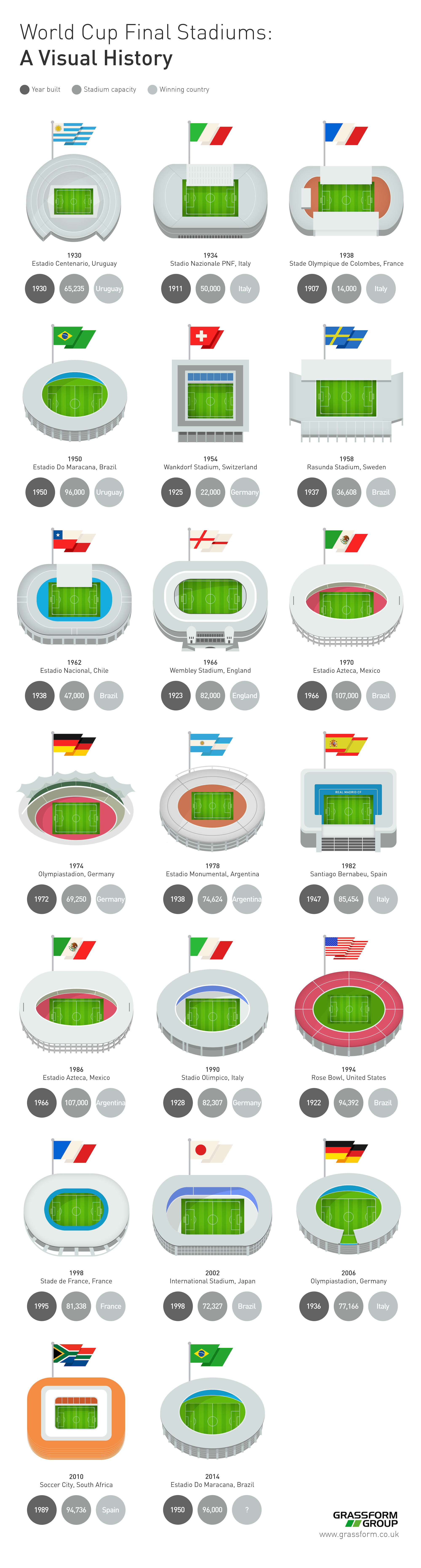World-Cup-Final-Stadiums-Visual-History